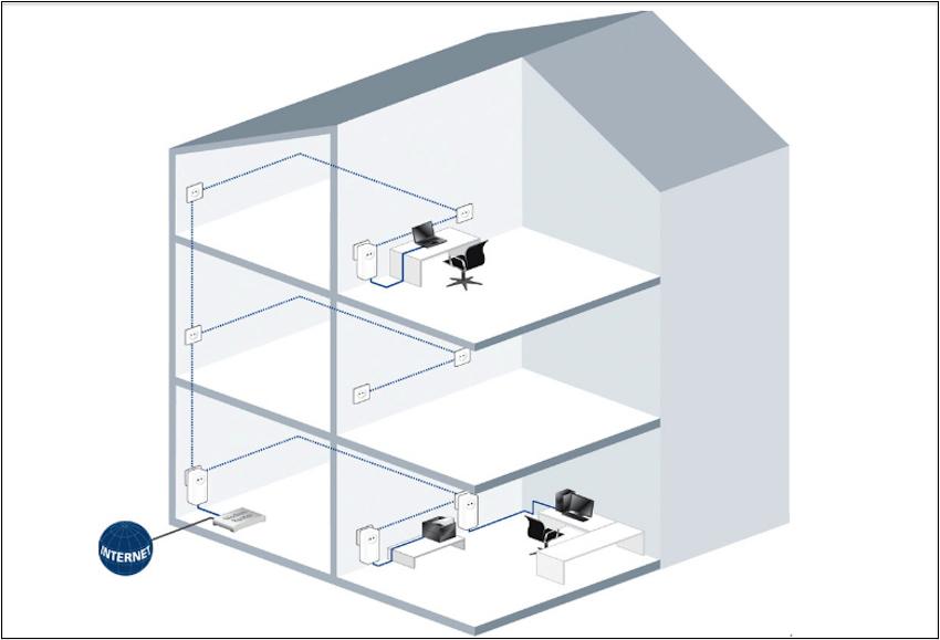 Egal ob Keller oder Dachboden: Mit dem dLAN Starter Mit lässt sich eine superschnelle Netzwerkverbindung in jeden Raum bringen.