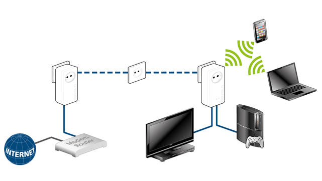 Fernseher und Spielkonsole lassen sich hervorragend über Netzwerkkabel anschließen, während Smartphone, Tablet und Notebook per WLAN ins Internet kommen.
