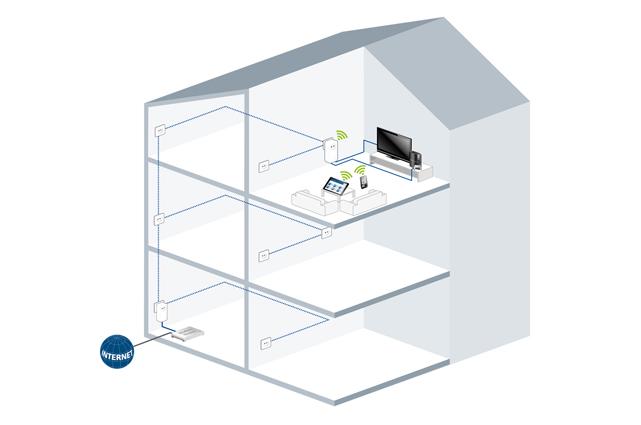 Auch in weit vom Router entfernte Räume bringt das für hohe Datenraten kompatible Set schnelles Internet für Mobilgeräte.