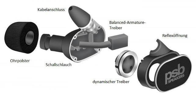 """Der Aufbau zeigt, dass in den kleinen M4U 4 mehr steckt als in """"üblichen"""" In-Ears."""