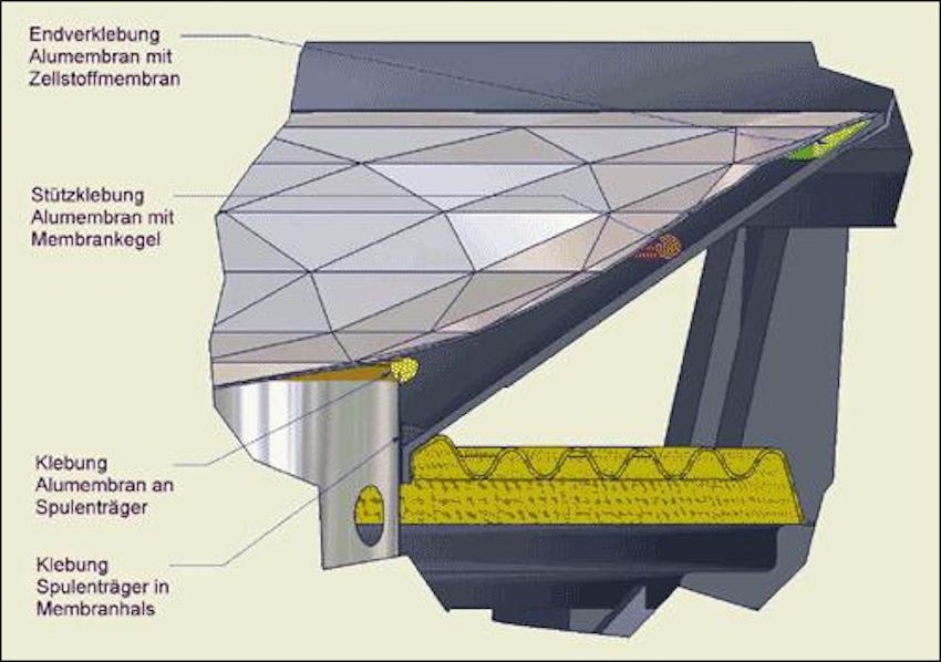 Die Membran des Tiefmitteltöners im Querschnitt: Unter der sichtbaren Alu-Schicht steckt ein Zellulose-Konus. Durch punktuelle, genau definierte Verklebungen entsteht die Sandwich-Membran.