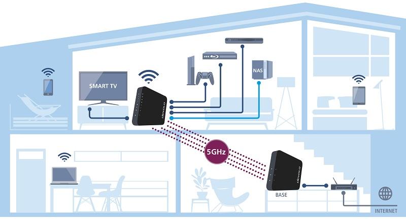 Das GigaGate ist prädestiniert, um die ortsfesten Geräte in der Multimedia-Ecke mit High-Speed-Internet zu versorgen.