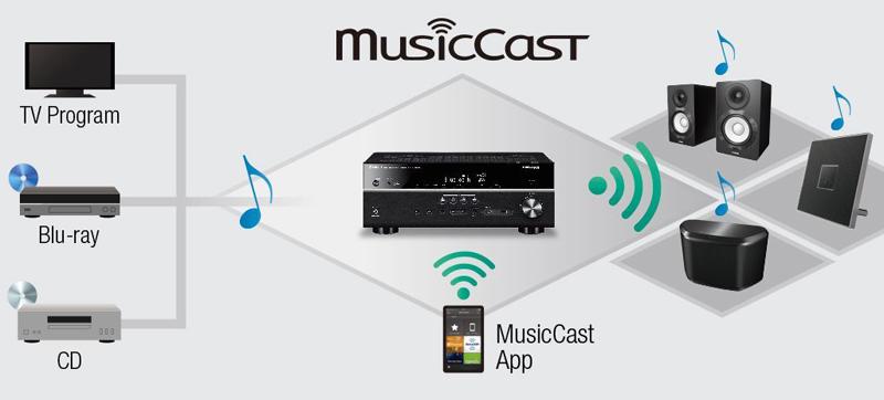 Mit der Multiroom-Funktion MusicCast rückt der RX-A670 ins Zentrum eines umfassenden Wiedergabenetzwerks.