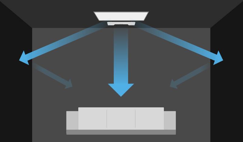 Dank seitlich abstrahlenden Lautsprechern sorgt die Cinebar Duett mit Dynamore-Technologie für Raumklang.